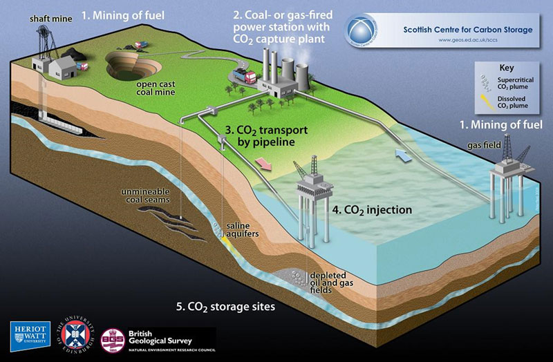 Carbon capture, transport and storage.